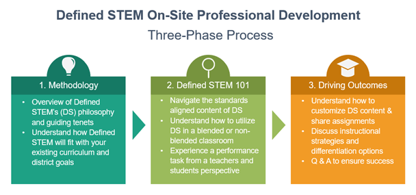 On-Site Professional Development