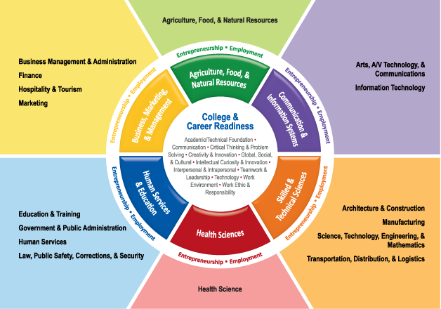 Defined STEM College & Career Readiness
