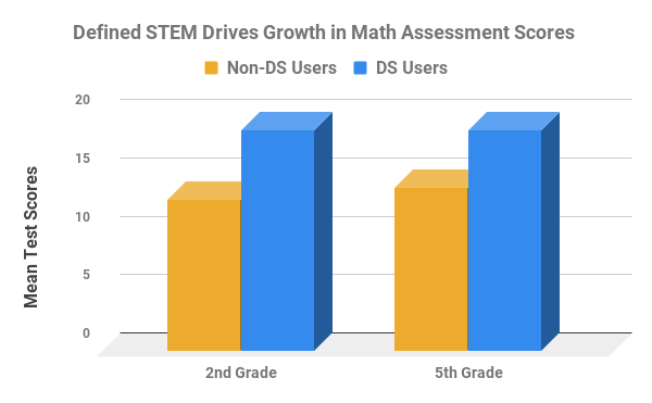 Defined STEM Research